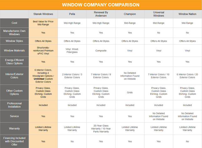 Best Replacement Window Brands Vinyl Window Companies